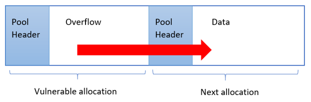 kernel pool overflows introduction diagram