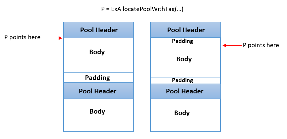 An illustration of pool allocation, with (right) and without (left) PoolSlider