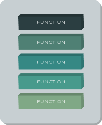 Functions Depicted with Scalyr colors signifying faas