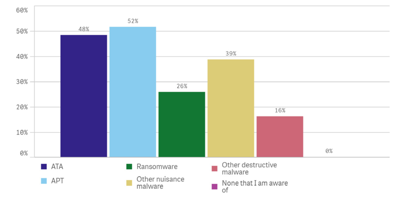 An image graph of Endpoint attacks bypassing current endpoint solutions that required six or more hours to resolve