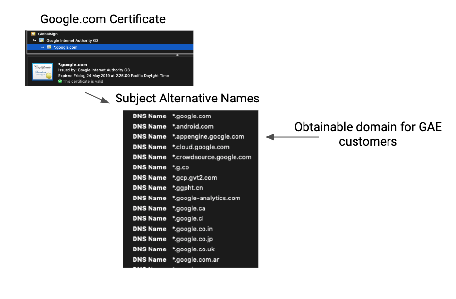 image of domain fronting multiple san domains
