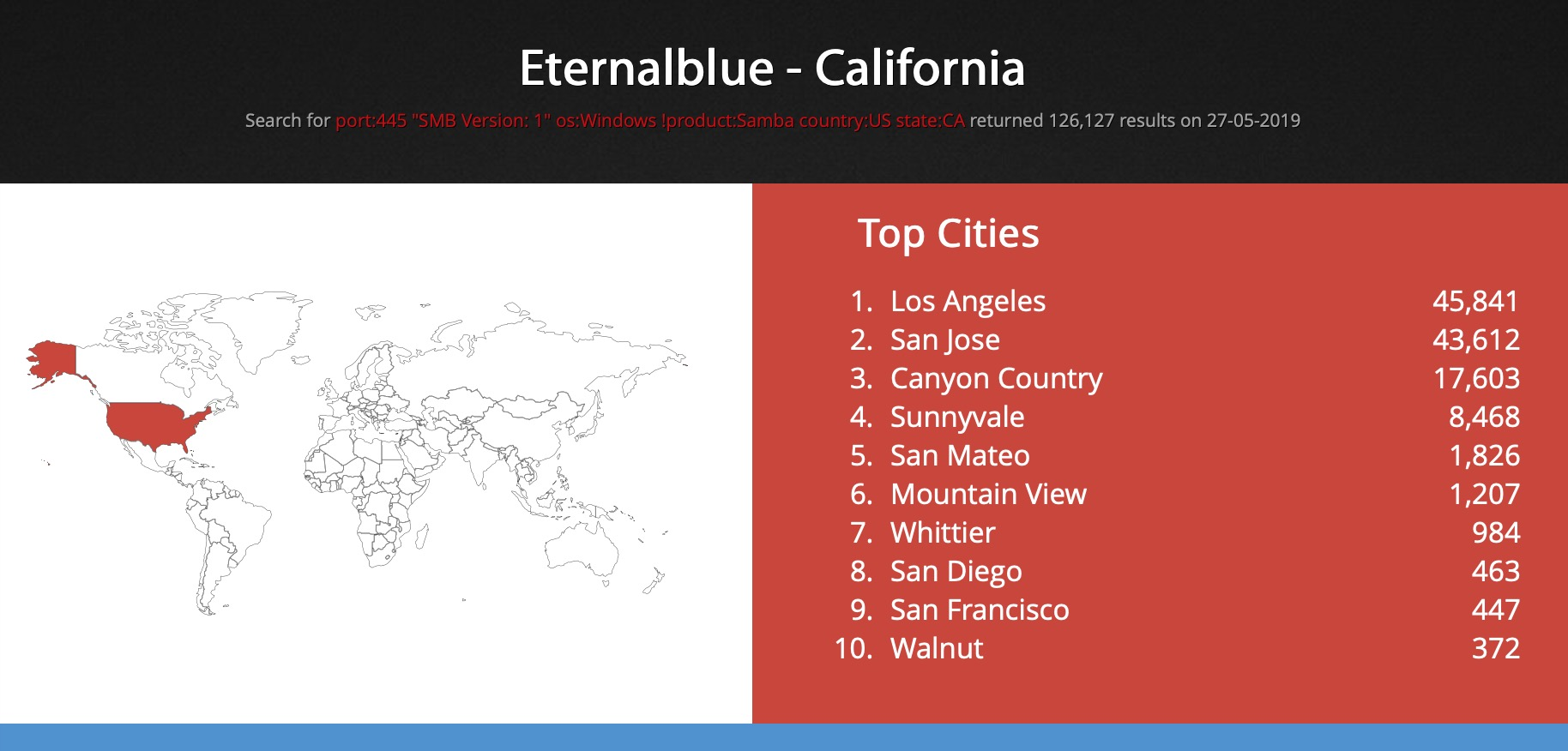 image of Shodan top US Cities with California cities being in the top 10 in the list.