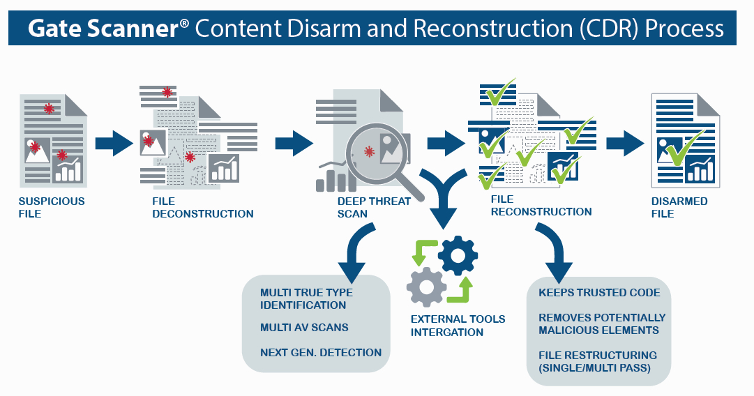 infographic of content disarm and reconstruction process