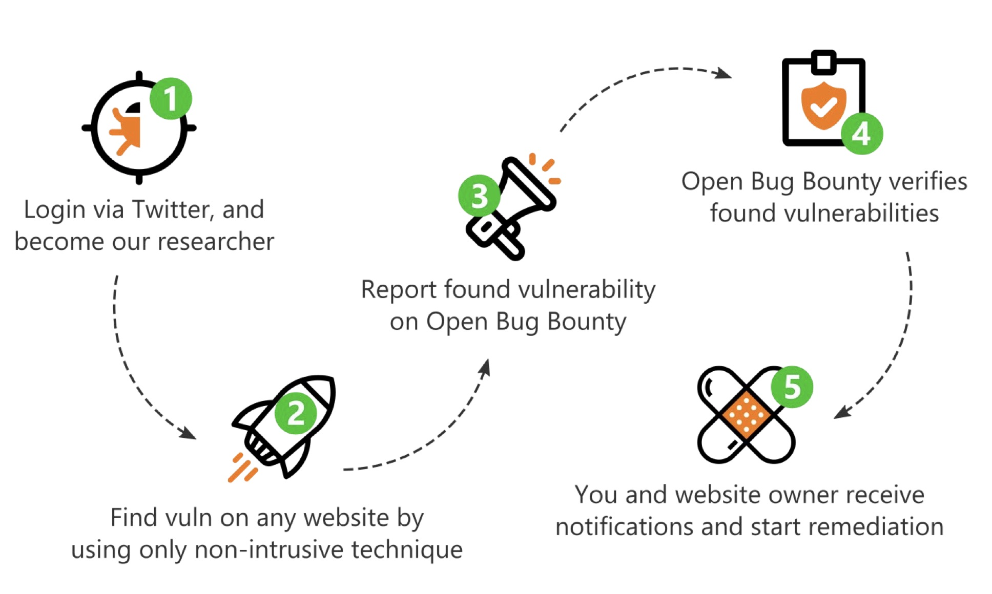 image showing how to get involved in open bug bounty