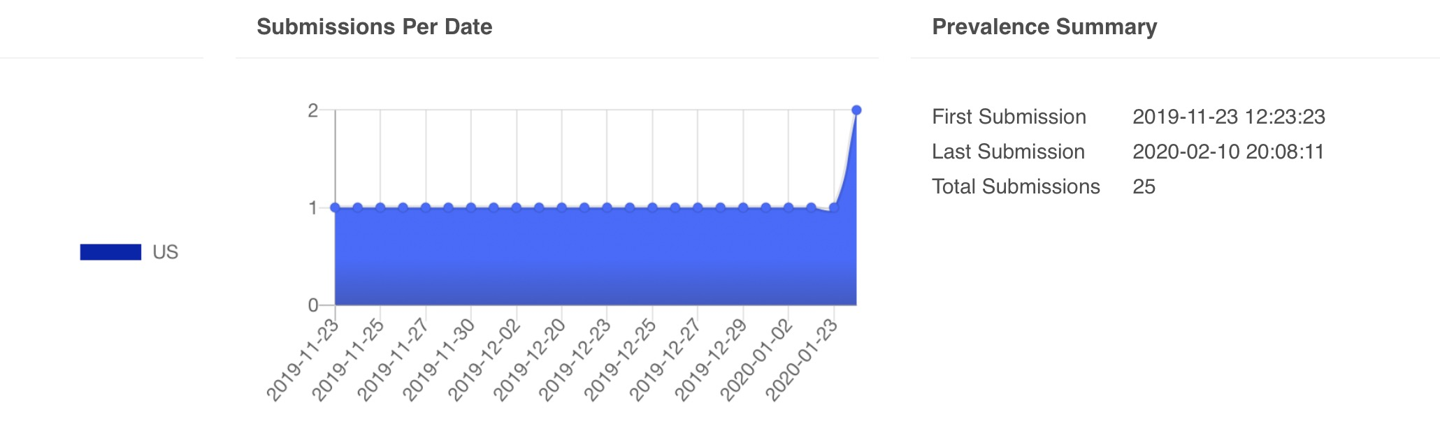 image of submissions on Virus Total about the threat actors ip address