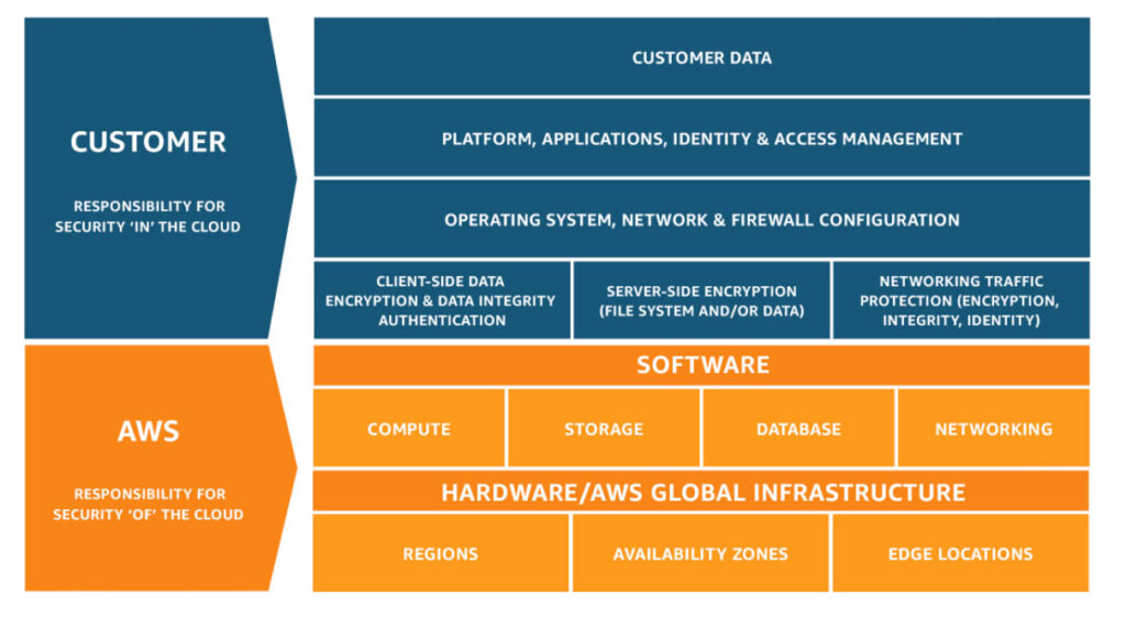 The AWS Shared Responsibility Model. Credit: AWS