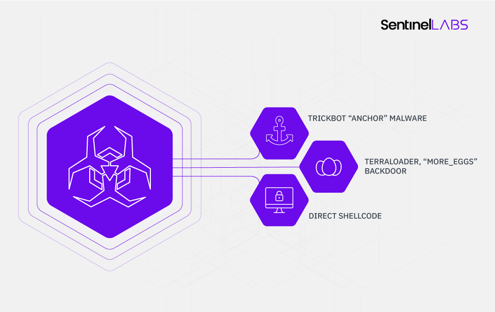 SentinelLabs | Summary of PowerTrick Connections to Known Malware