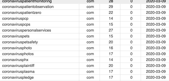 image of domains registered with covid in the name